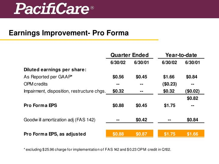 Earnings Improvement- Pro Forma