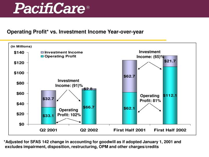 Operating Profit* vs. Investment Income Year-over-year