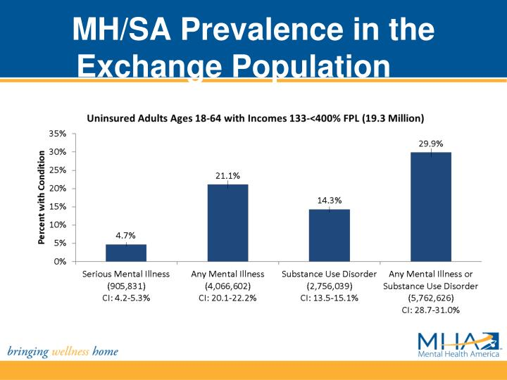 MH/SA Prevalence in the Exchange Population