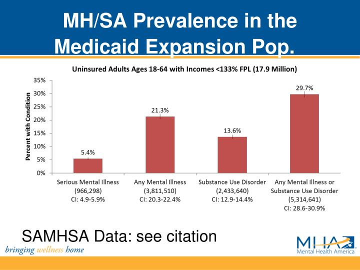 MH/SA Prevalence in the Medicaid Expansion Pop.