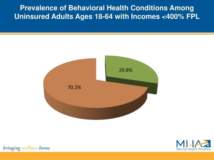 Prevalence of Behavioral Health Conditions Among Uninsured Adults Ages 18-64 with Incomes <400% FPL