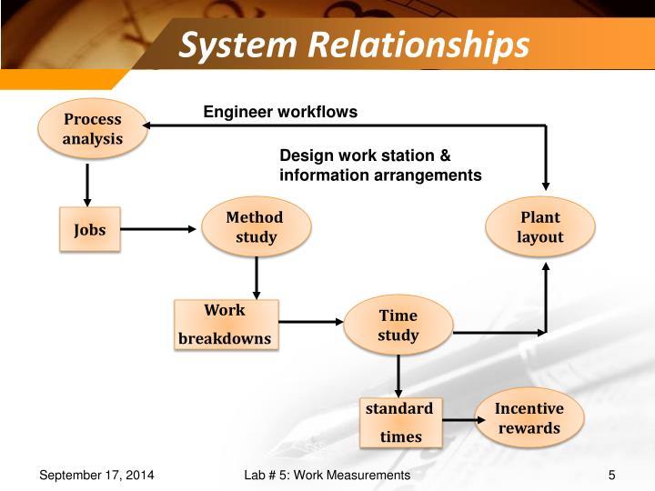 System Relationships