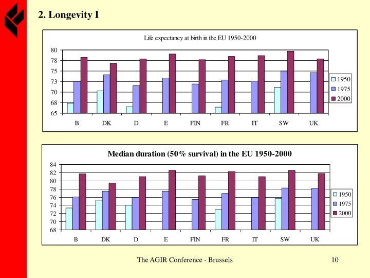 2. Longevity I