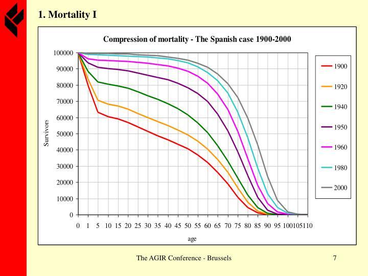 1. Mortality I