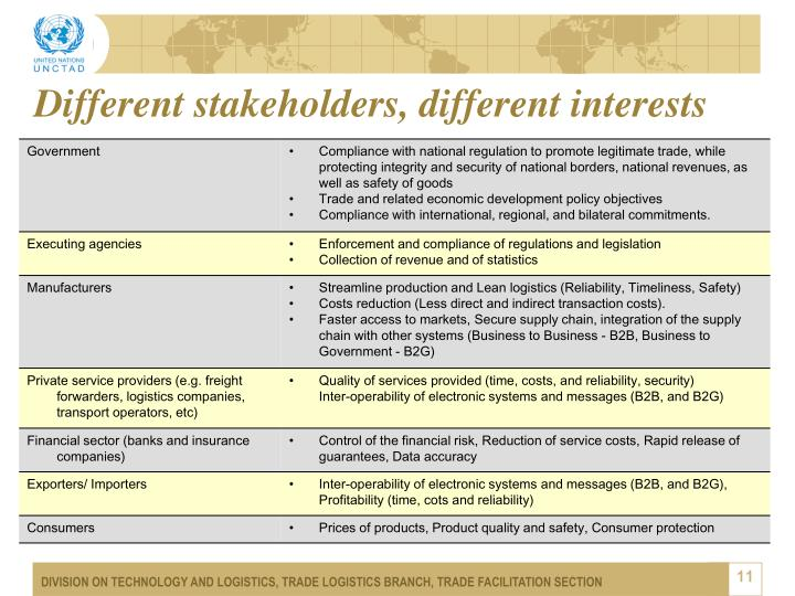 Different stakeholders, different interests