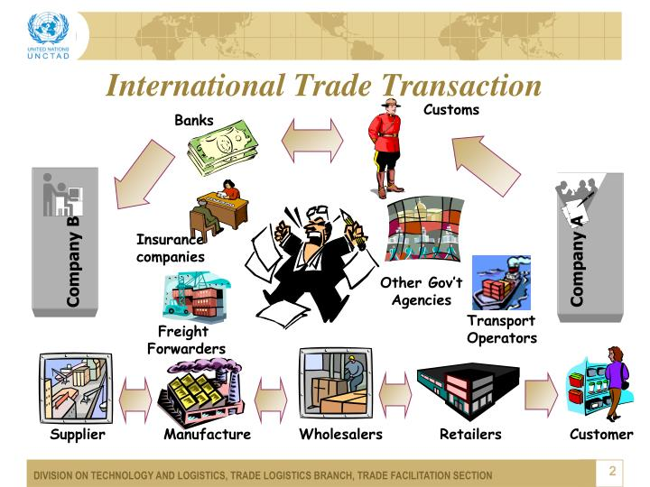 International Trade Transaction