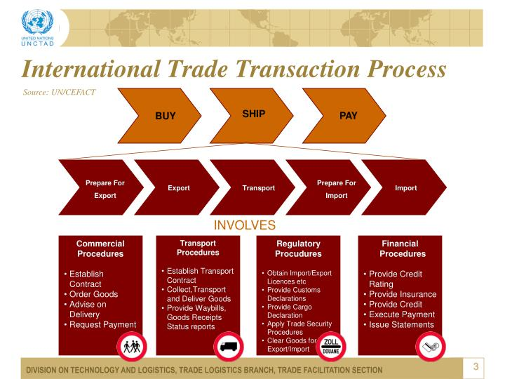 International trade transaction process