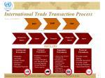 international trade transaction process