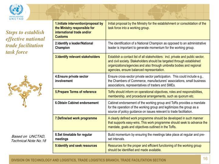 Steps to establish  effective national trade facilitation task force