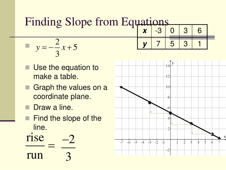 Drawing Lines From Equations : Ppt finding slope from graphs and tables powerpoint