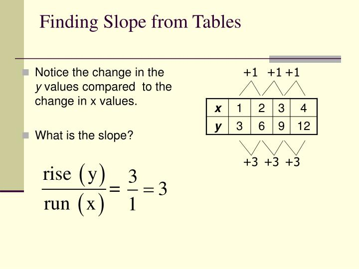 Ppt finding slope from graphs and tables powerpoint for X and y table of values