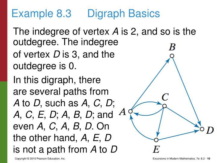Example 8.3Digraph Basics