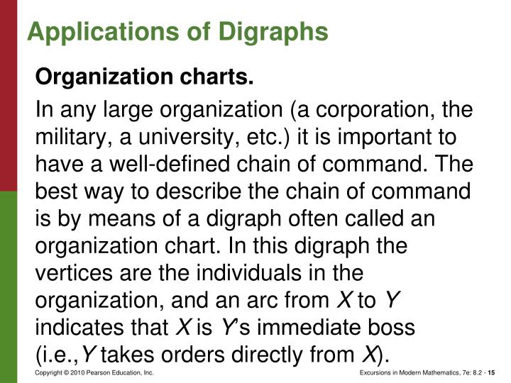 Applications of Digraphs