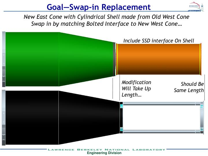 Goal—Swap-in Replacement