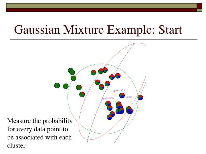 Gaussian Mixture Example: Start