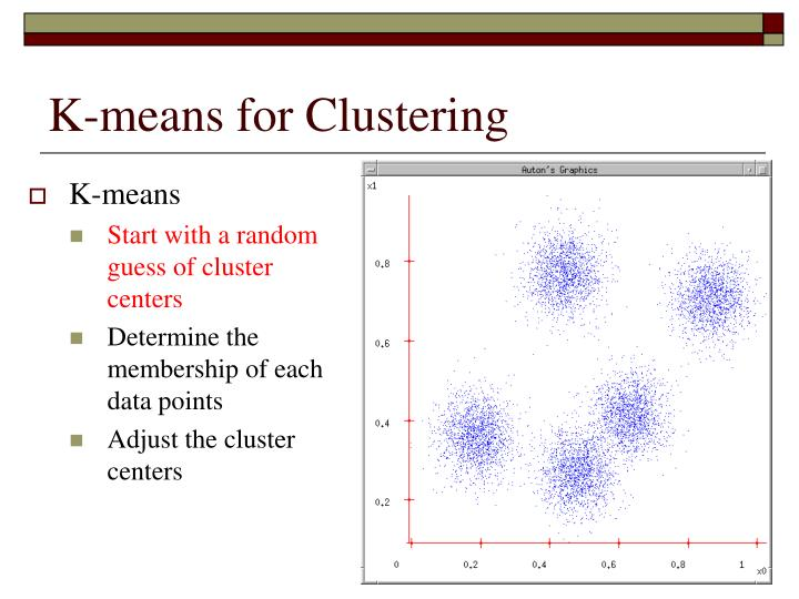 K-means for Clustering