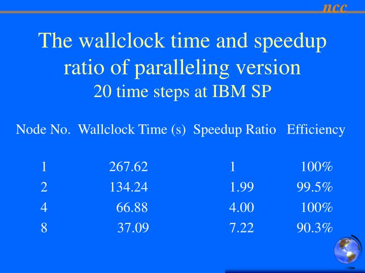 Node No.  Wallclock Time (s)  Speedup Ratio   Efficiency
