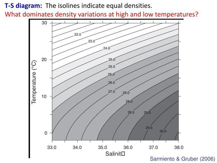 T-S diagram: