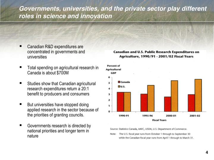 Governments, universities, and the private sector play different roles in science and innovation