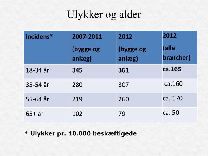 Ulykker og alder