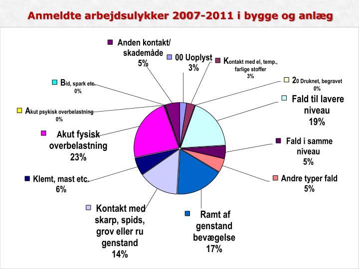 Anmeldte arbejdsulykker 2007-2011 i bygge og anlæg