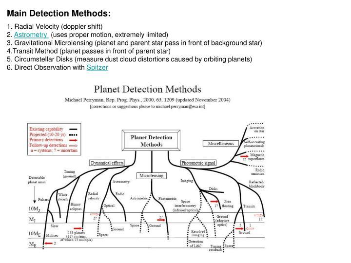 Main Detection Methods: