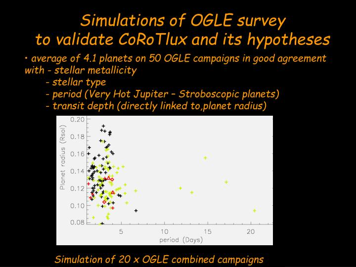 Simulations of OGLE survey