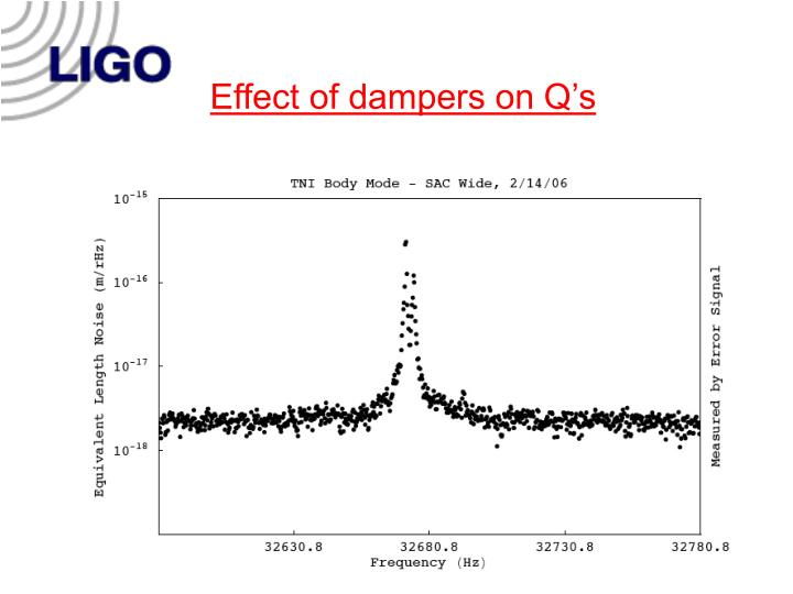 Effect of dampers on Q's