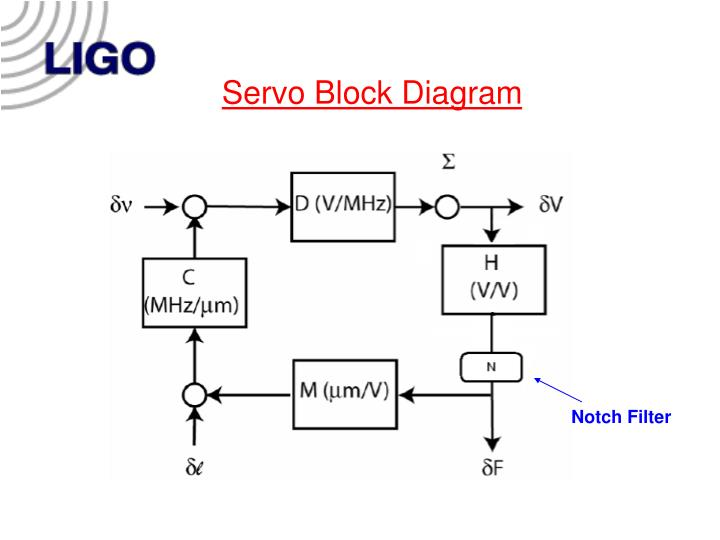 Servo Block Diagram
