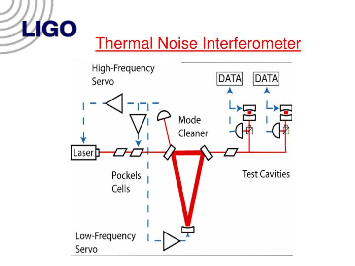 Thermal Noise Interferometer