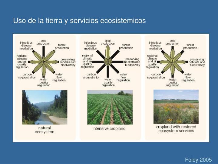 Uso de la tierra y servicios ecosistemicos