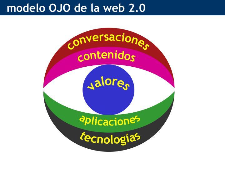modelo OJO de la web 2.0