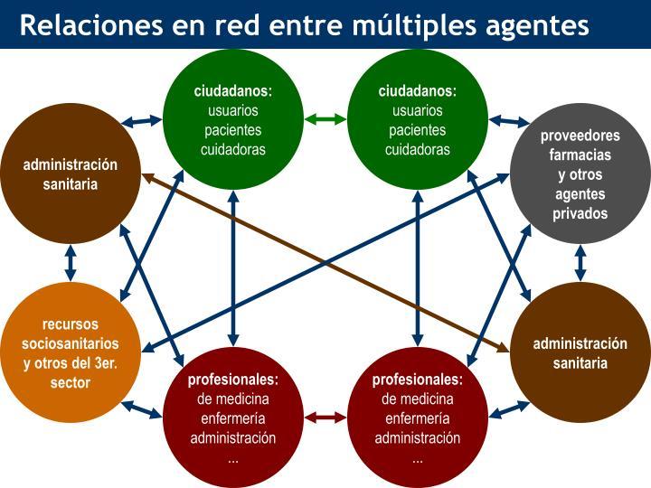 Relaciones en red entre múltiples agentes