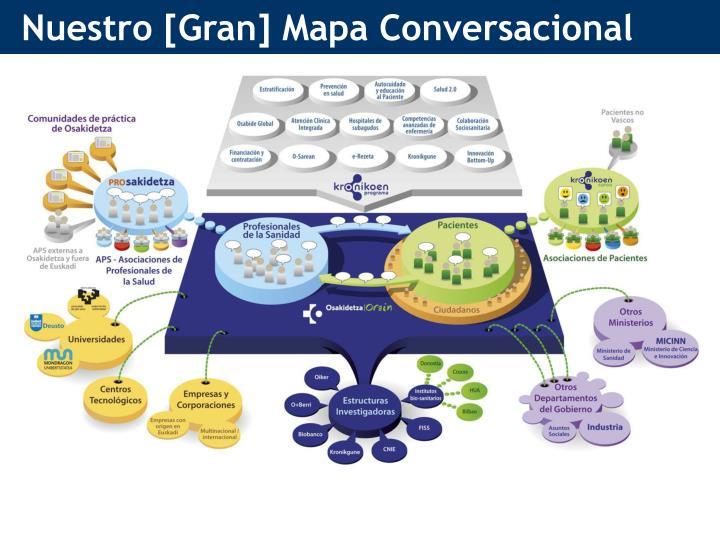 Nuestro [Gran] Mapa Conversacional