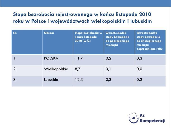 Stopa bezrobocia rejestrowanego w końcu listopada 2010 roku w Polsce i województwach wielkopolskim i lubuskim