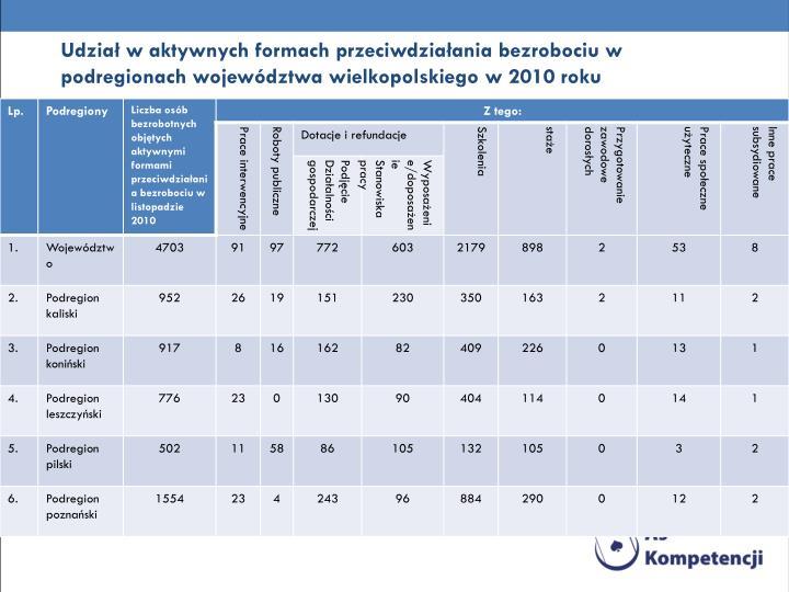 Udział w aktywnych formach przeciwdziałania bezrobociu w podregionach województwa wielkopolskiego w 2010 roku