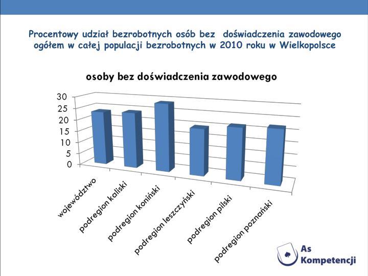 Procentowy udział bezrobotnych osób bez  doświadczenia zawodowego  ogółem w całej populacji bezrobotnych w 2010 roku w Wielkopolsce