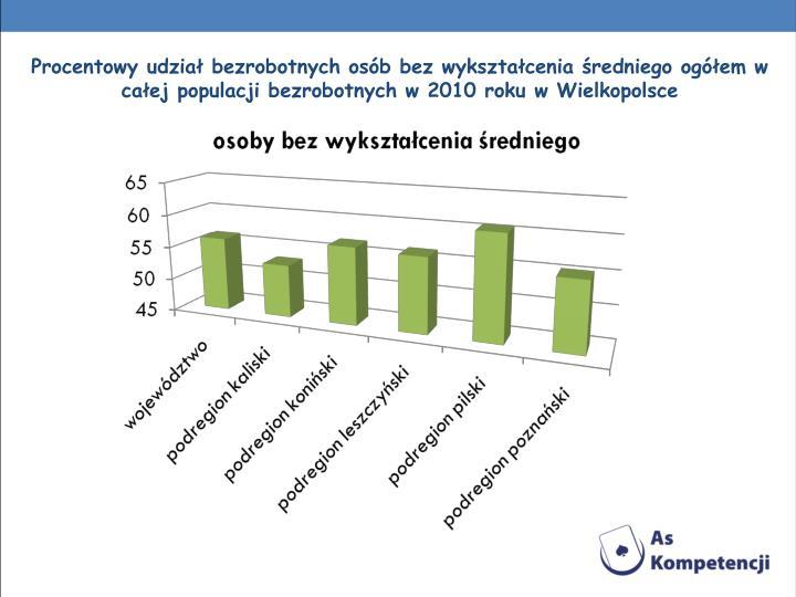 Procentowy udział bezrobotnych osób bez wykształcenia średniego ogółem w całej populacji bezrobotnych w 2010 roku w Wielkopolsce