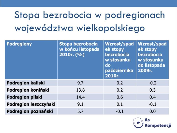 Stopa bezrobocia w podregionach województwa wielkopolskiego
