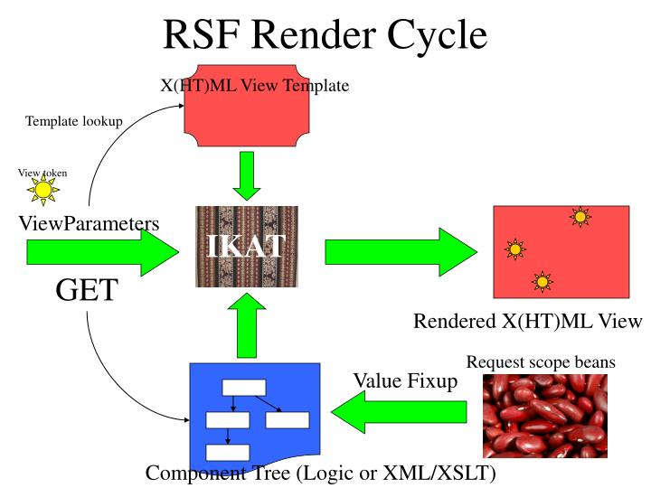 RSF Render Cycle