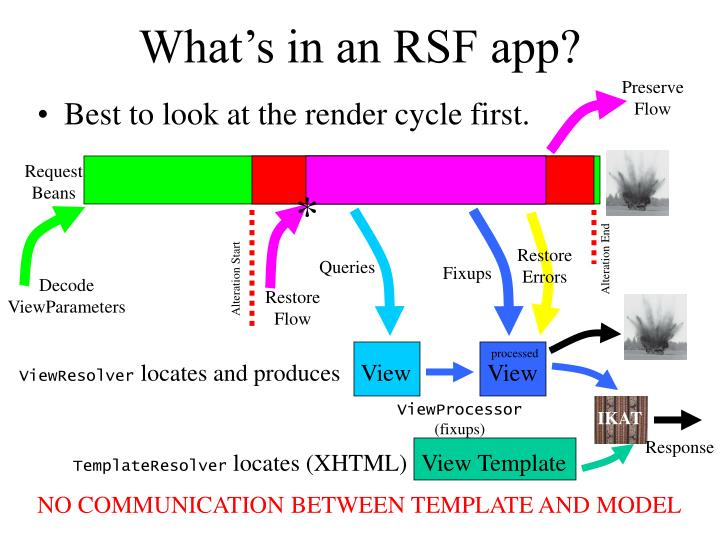 What's in an RSF app?