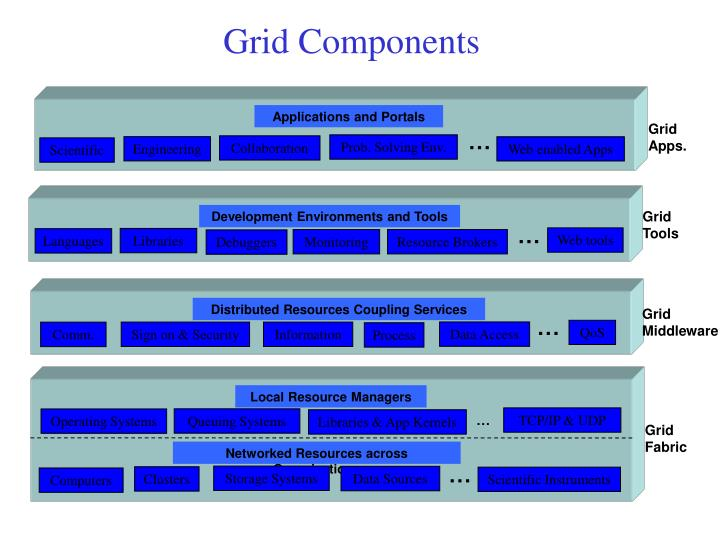 Grid Components
