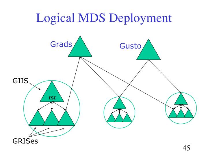 Logical MDS Deployment
