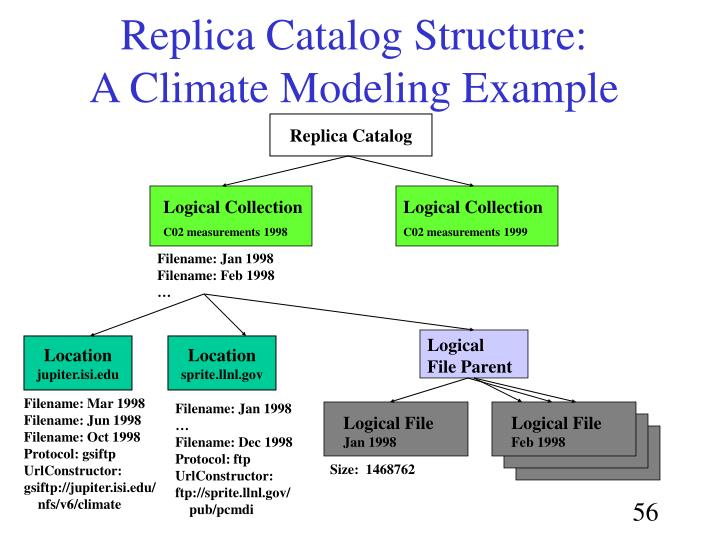 Replica Catalog Structure: