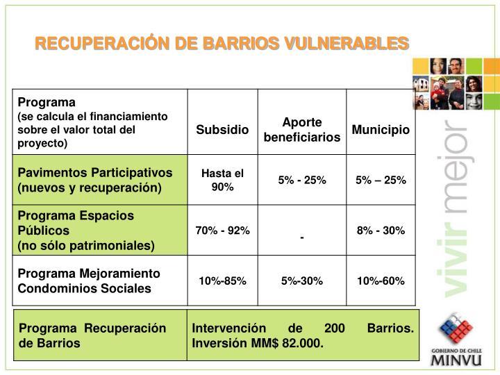 RECUPERACIÓN DE BARRIOS VULNERABLES