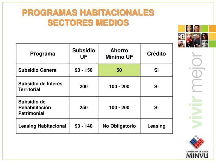 PROGRAMAS HABITACIONALES SECTORES MEDIOS