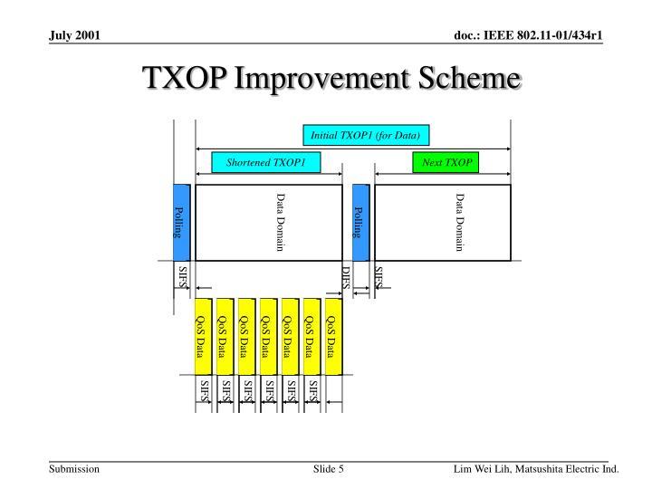 Initial TXOP1 (for Data)