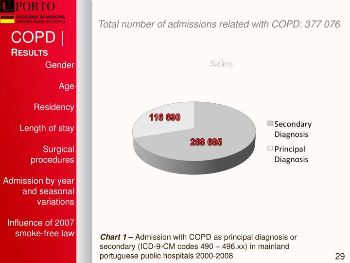 Total number of admissions related with COPD: 377 076