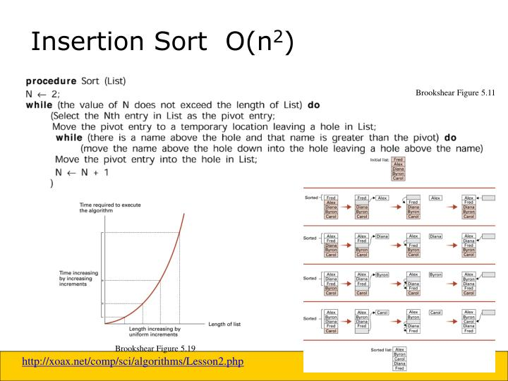 Insertion Sort  O(n