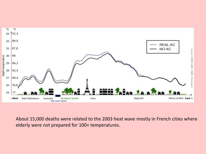 About 15,000 deaths were related to the 2003 heat wave mostly in French cities where elderly were not prepared for 100+ temperatures.